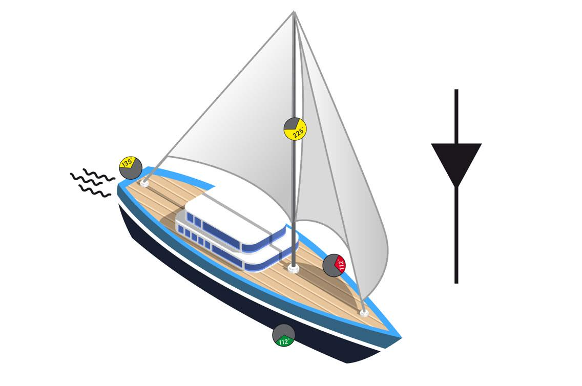 Vessels under sail or at rudder that are equipped with a motor