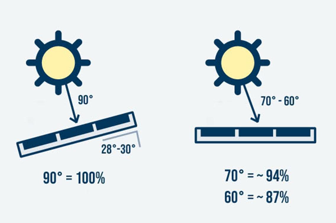 Strom einer Solaranlage