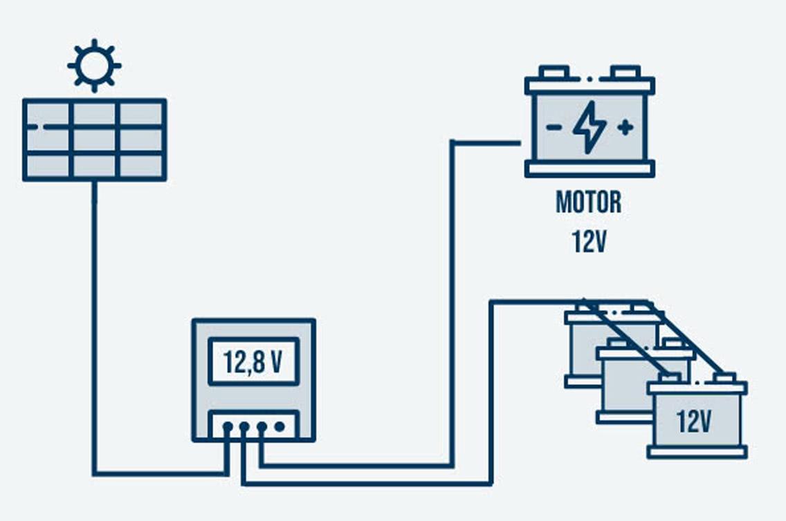Komponenten einer Solaranlage