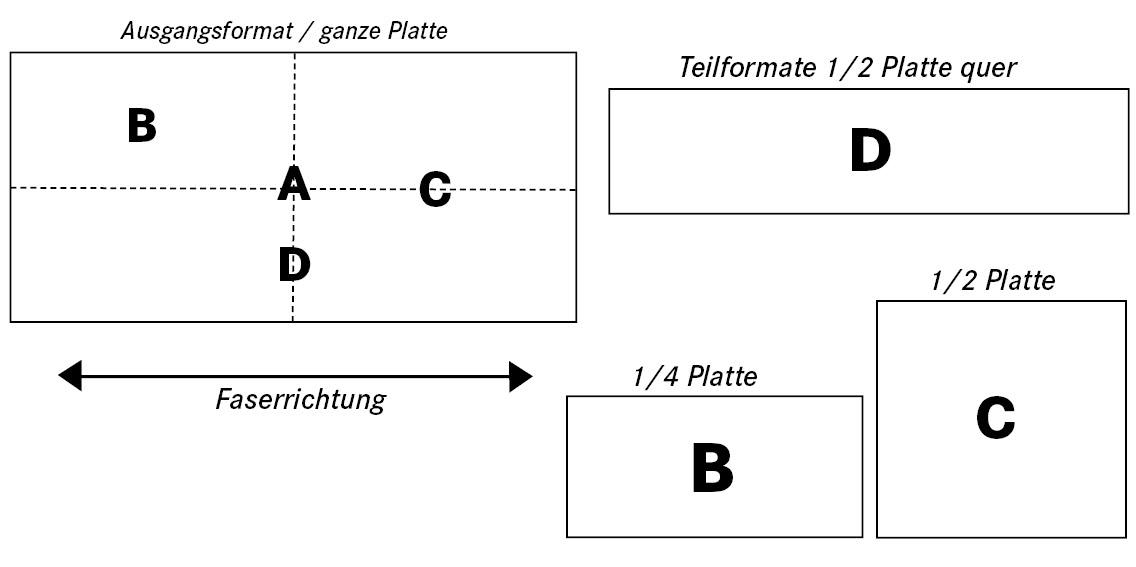 Platten- und Zuschnittformate
