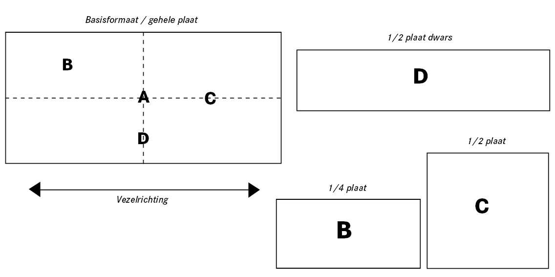 Panelen en snij formaten