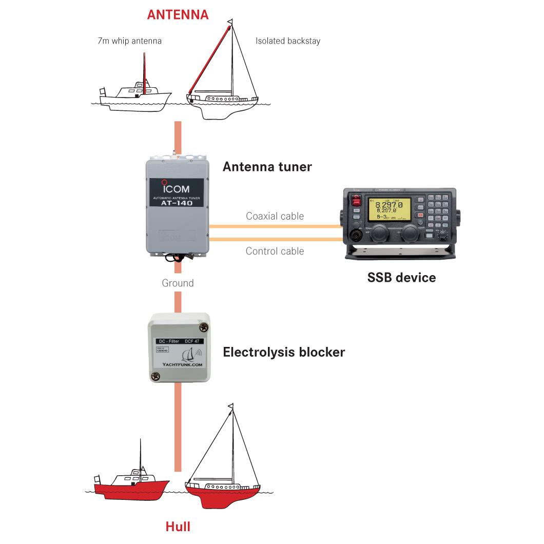 What should I know when installing SSB radios?