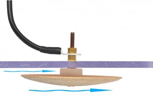 Besserer Empfang für IhreGPS-Geräte, Wetterdecoder, Wetterfax-Empfänger, sowie GW/KW-Sender! Die Erdungsplatten aus porösem Bronzematerial sorgen für den Erhalt der richtigen Masse und für eine Entstörung. (Bild 7 von 8)