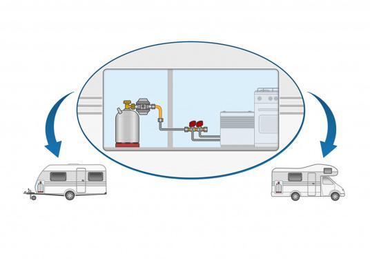 Gasdruckregler speziell für Caravans, zum Anschluss an Flüssiggasflaschen mit bis zu 14 kg Füllgewicht geeignet. Erhältlich mit Manometer.  (Bild 6 von 6)