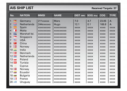 Sie haben bereits einen AIS-Empfänger / Sender an Bord und möchten nicht auf die Darstellung der AIS-Ziele / SART-Funktionen verzichten? Der MFR6 stellt eingehende NMEA-Daten dar und ist soeine ideale Ergänzung!  (Bild 8 von 11)