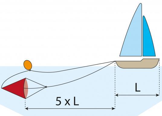 Dieser robuste Treibanker ist hervorragend geeignet um die Abdrift- oder Vorwärtsbewegung Ihres Bootes zu verringern. Außerdem hält er ihr Boot im Wind oder in der Strömung. (Bild 5 von 5)