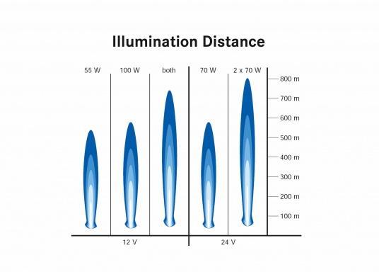 Kompakter, leistungsstarker und wasserdichter Suchscheinwerfer. Zwei praktische Schalter erlauben ein schnelles Umschalten zwischen Nahbereich und Fernbereich. Der doppelte FF-Reflektor sorgt für eine exakte Lichtsteuerung.  (Bild 8 von 9)