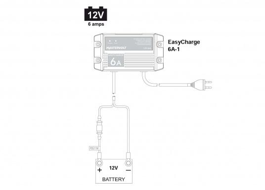 Mit einer Serie kleiner Ladegeräte erweitert Mastervolt seinen Einsteigerbereich.Der Batterielader EasyCharge ist nur für den 12V Betrieb geeignet und liefert einen Ladestrom von 6A. Wird mit Kabelschuhen an der Anschlussleitung zur direkten Befestigung an den Batteriepolen geliefert. Montage: Festmontage.  (Bild 4 von 4)