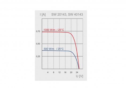 Le panneau SW-20143 est destiné aux petites installations photovoltaïques. Le module 14Wp est principalement destiné aux installations 12 V, mais il peut être monté en série sur des installations 24 V également.   (Image 4 de 4)