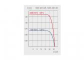 Solar Module SW-20145 / 25 Wp