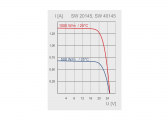 Solarmodul SW-20145 / 25 Wp