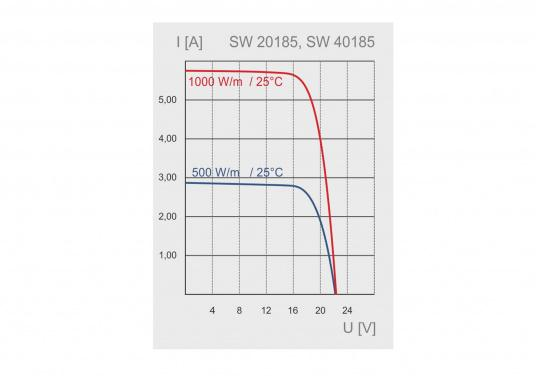 The SW-20185 solar module is designed for small solar systems. The 100 Wp module is mainly designed for 12V systems, but may also be used in a series conjunction with 24V systems as well.  (Image 2 of 2)