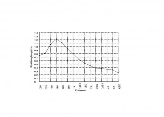 Diese Schall- / Wärmeisolierung verfügt über eine robuste Oberfläche aus Aluminiumgittergelege und kommt auch im industriellen Yachtbau zum Einsatz.  (Bild 2 von 2)