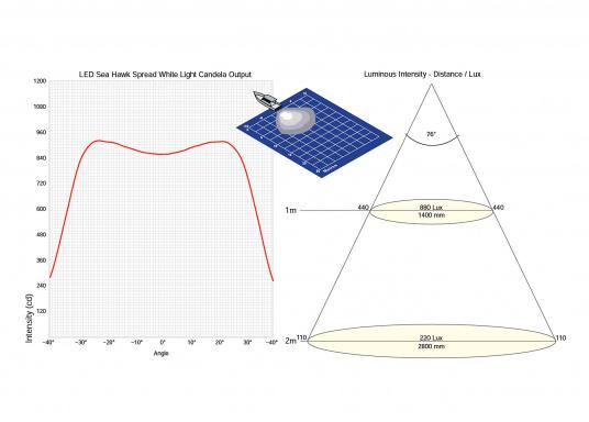 Der breitstrahlende, mit Präzisionsoptik ausgestattete LED Scheinwerfer eignet sich aufgrund derzwei schaltbaren Helligkeitsstufen besonders für den Einsatz im Nahbereich, in Cockpits und auf Deck. Er bietet eine beachtliche Lichtstärke bei sehr geringer Leistungsaufnahme.  (Bild 7 von 7)