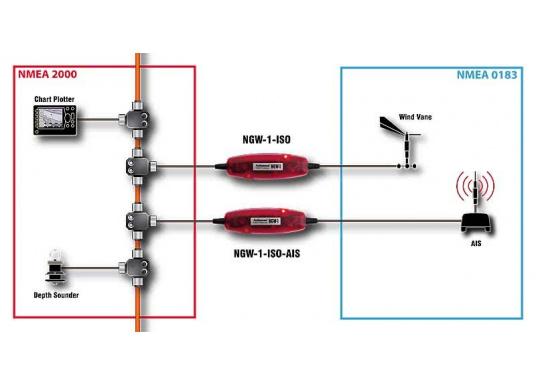 Die Netzwerk-Adapter ermöglichen die Verbindung Ihrerbestehenden NMEA0183-Ausrüstung mit einem NMEA2000-Netzwerk. (Bild 3 von 3)