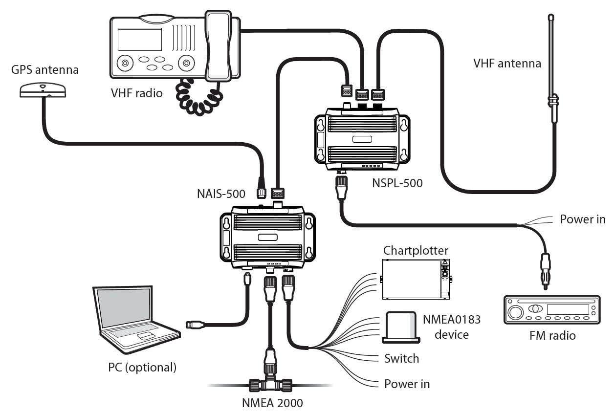 81703_Beispiel_NAVICO_AIS_Transponder_Splitter_NAIS500_NSPL500.JPG