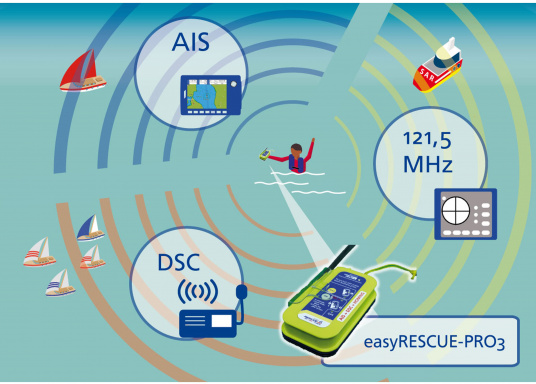 """Rettung naht! Mit dem Notfallsender easyRescue Pro3 werden Ihre Überlebenschancen enorm erhöht. Jedes Schiff mit AIS an Bord kann die """"Live""""-Position der verunglückten Person am PC oder Plotter sehen und eine sofortige Rettungsaktion einleiten. Neben der AIS Alarmierung erfolgt parallel ein DSC distress call sowie die Aussendung eines 121,5 MHz homing Signals. Die Auslösung erfolgt automatisch. (Bild 8 von 8)"""
