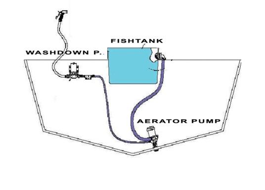 Die kompakte Druckwasserpumpe mit Doppelanschluss erlaubt die Nutzung einer Borddurchführung zur Befüllung eines Wassertanks mit frischem Seewasser (beispielsweise für Fische) und gleichzeitigen Versorgung einer optionalen Deckwaschpumpe. (Bild 5 von 5)